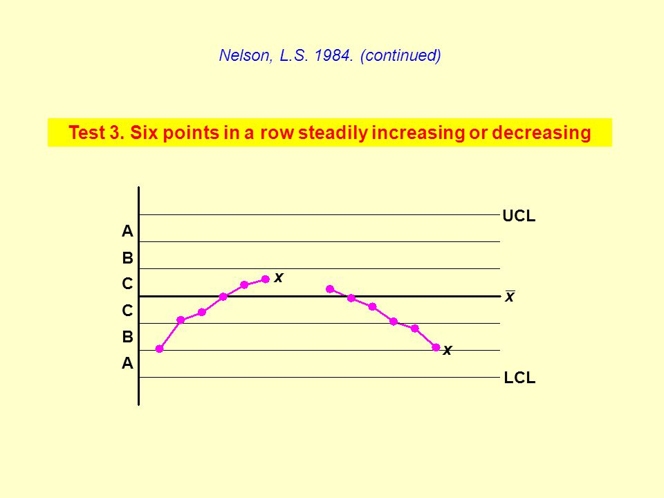 Test 3. Six points in a row steadily increasing or decreasing Nelson, L.S. 1984. (continued) A C B C B A x x LCL UCL