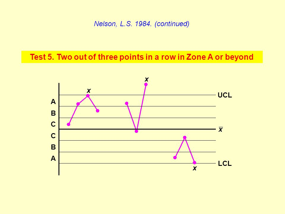 Test 5. Two out of three points in a row in Zone A or beyond Nelson, L.S. 1984. (continued) A C B C B A x x x LCL UCL