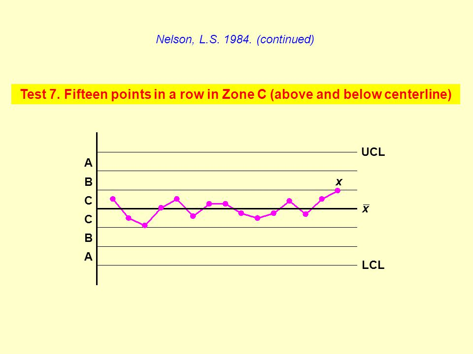 Test 7. Fifteen points in a row in Zone C (above and below centerline) Nelson, L.S. 1984. (continued) A C B C B A x LCL UCL