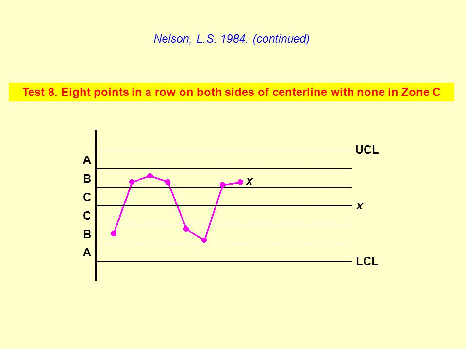 Test 8. Eight points in a row on both sides of centerline with none in Zone C Nelson, L.S. 1984. (continued) A C B C B A x LCL UCL