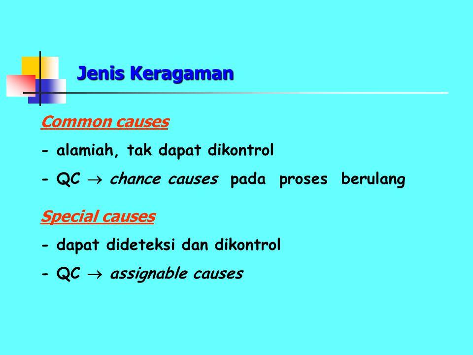 Jenis Keragaman Common causes - alamiah, tak dapat dikontrol - QC  chance causes pada proses berulang Special causes - dapat dideteksi dan dikontrol