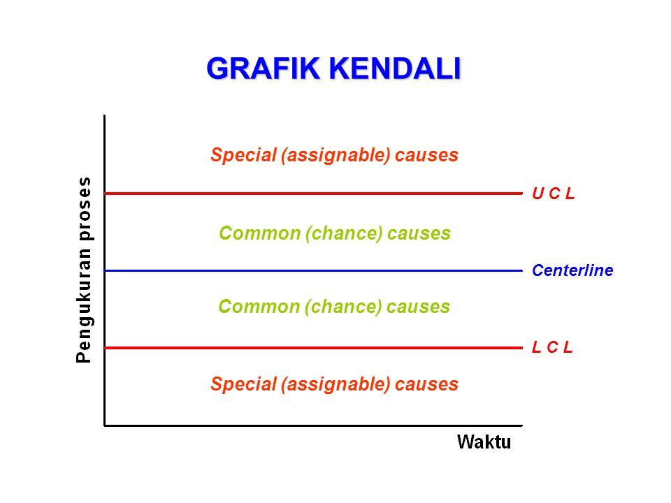 Distribution of control chart statistics Distribution of process measurements Variasi proses dan grafik kendali U C L L C L Centerline