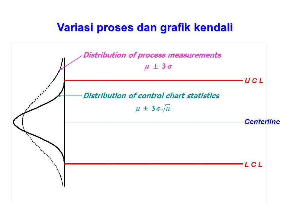Variables Control ChartsAttributes Control Charts - Sample mean- Percent nonconforming ( p ) - Sample median- Number nonconforming ( np ) - Individual measurement ( x )- Number of nonconformities ( c ) - Sample range ( R ) - Number of nonconformities per inspection unit ( u ) - Sample standard deviation ( s )- Cumulative sum of deviation ( CUSUM ) - Moving range ( MR ) - Narrow-limit gage charts ( NLG ) - Cumulative sum of deviation ( CUSUM ) - Exponentially weighted moving average ( EWMA ) KLASIFIKASI GRAFIK KENDALI Tipe Data