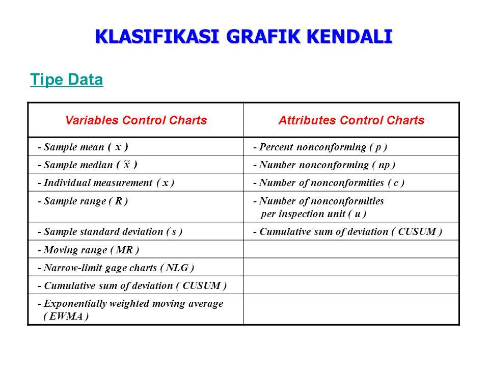 Tipe Kendali Threshold control charts untuk mendeteksi large shifts dalam suatu proses (semua grafik kendali selain CUSUM dan EWMA) Deviation control charts untuk mendeteksi small shifts dalam suatu proses (CUSUM dan EWMA)