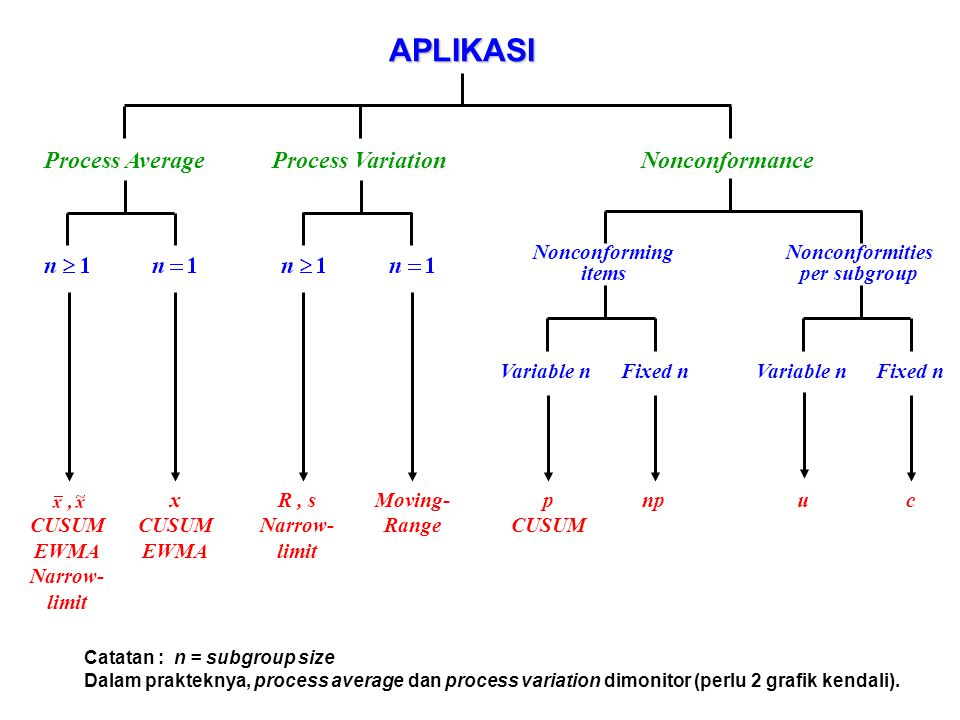 APLIKASI Process AverageProcess VariationNonconformance Nonconforming items Nonconformities per subgroup Variable nFixed nVariable nFixed n CUSUM EWMA