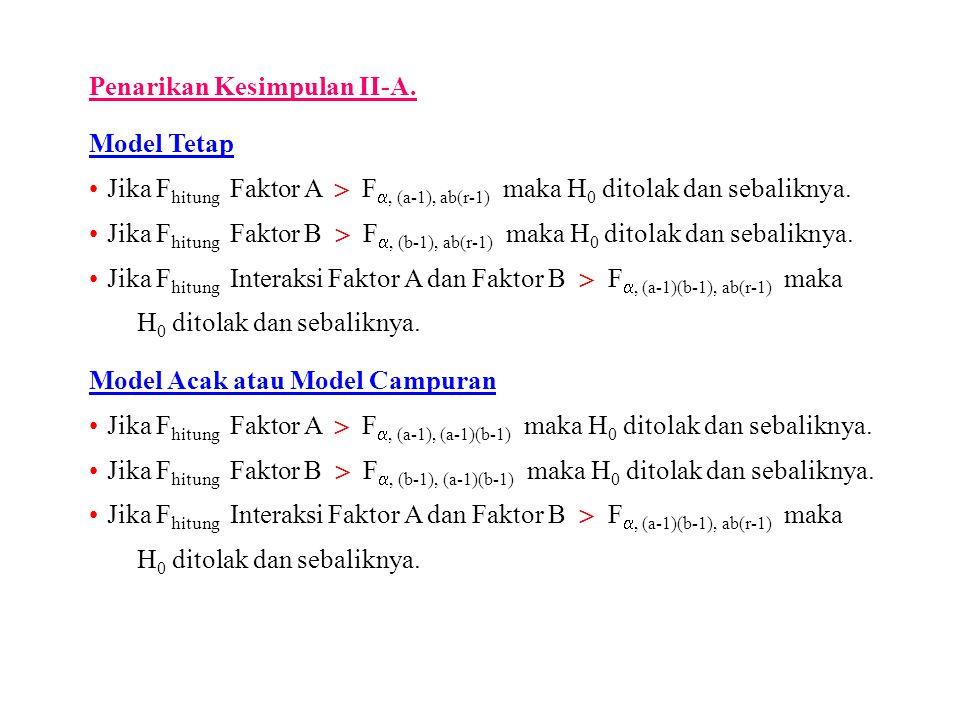 Penarikan Kesimpulan II-A. Model Tetap Jika F hitung Faktor A  F , (a-1), ab(r-1) maka H 0 ditolak dan sebaliknya. Jika F hitung Faktor B  F , (b-