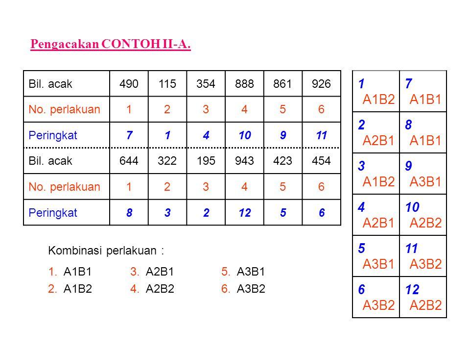 1 A1B2 7 A1B1 2 A2B1 8 A1B1 3 A1B2 9 A3B1 4 A2B1 10 A2B2 5 A3B1 11 A3B2 6 A3B2 12 A2B2 Pengacakan CONTOH II-A. Bil. acak490115354888861926 No. perlaku