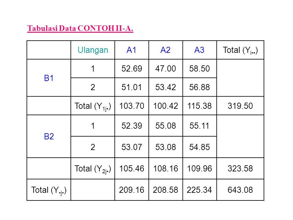 Tabulasi Data CONTOH II-A. UlanganA1A2A3Total (Y i ) B1 152.6947.0058.50 251.0153.4256.88 Total (Y 1j )103.70100.42115.38319.50 B2 152.3955.0855.11 25