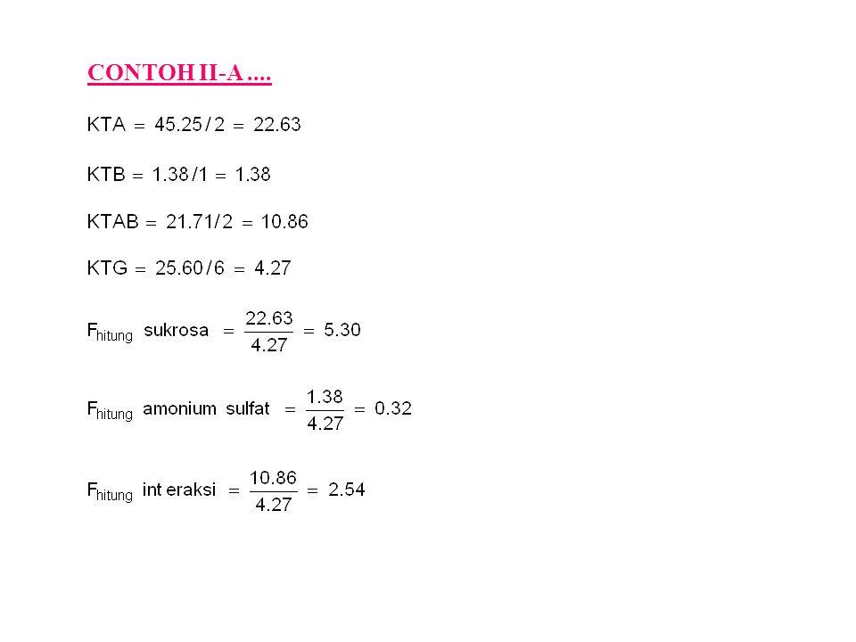 Sumber keragaman Jumlah kuadrat d.b.Kuadrat tengah F hitung Sukrosa45.25222.635.30 Amo.