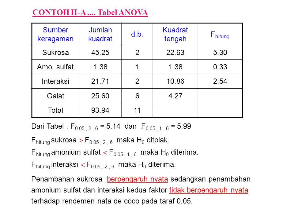 Sumber keragaman Jumlah kuadrat d.b. Kuadrat tengah F hitung Sukrosa45.25222.635.30 Amo. sulfat1.381 0.33 Interaksi21.71210.862.54 Galat25.6064.27 Tot