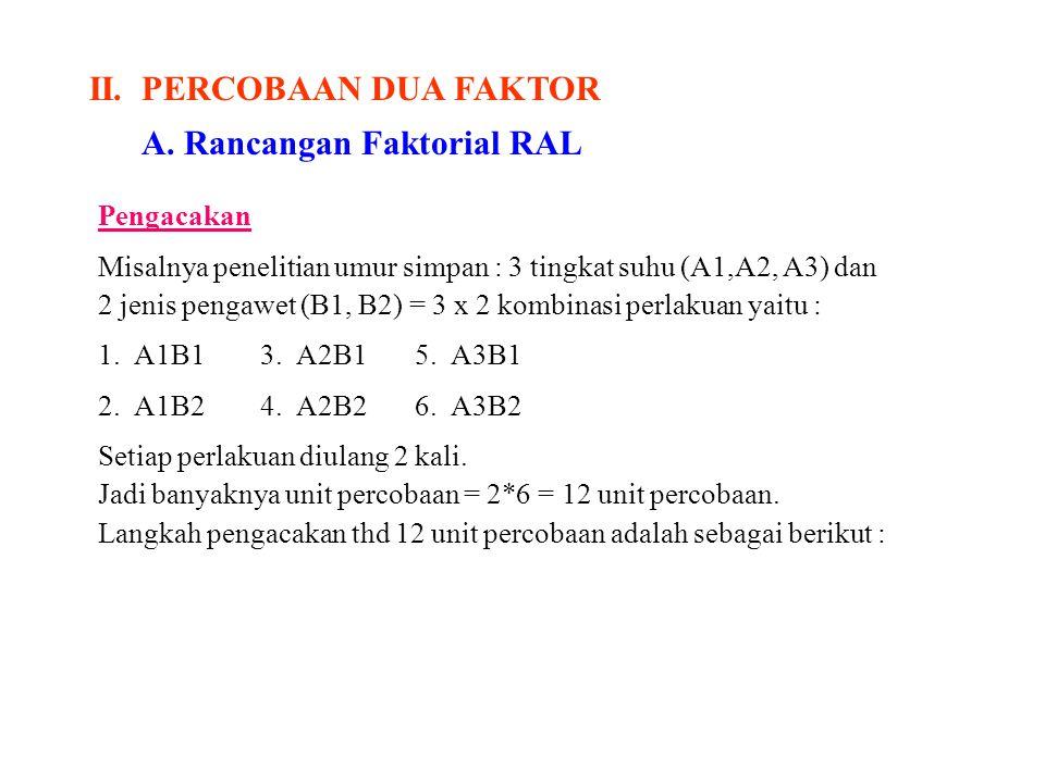 II.PERCOBAAN DUA FAKTOR A. Rancangan Faktorial RAL Pengacakan Misalnya penelitian umur simpan : 3 tingkat suhu (A1,A2, A3) dan 2 jenis pengawet (B1, B