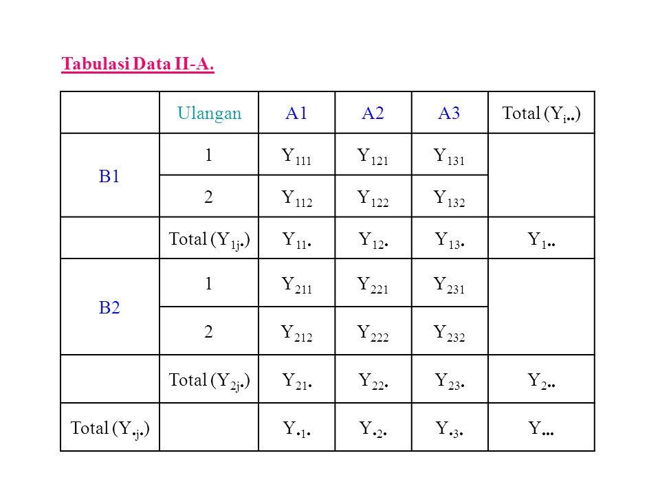 Tabulasi Data II-A. UlanganA1A2A3Total (Y i ) B1 1Y 111 Y 121 Y 131 2Y 112 Y 122 Y 132 Total (Y 1j )Y 11 Y 12 Y 13 Y 1 B2 1Y 211 Y 221 Y 231 2Y 212 Y