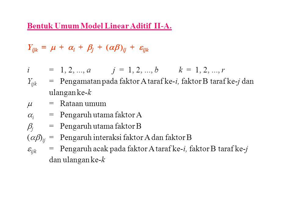 Bentuk Umum Model Linear Aditif II-A. Y ijk =  +  i +  j + (  ) ij +  ijk i=1, 2,..., a j = 1, 2,..., b k = 1, 2,..., r Y ijk =Pengamatan pada f