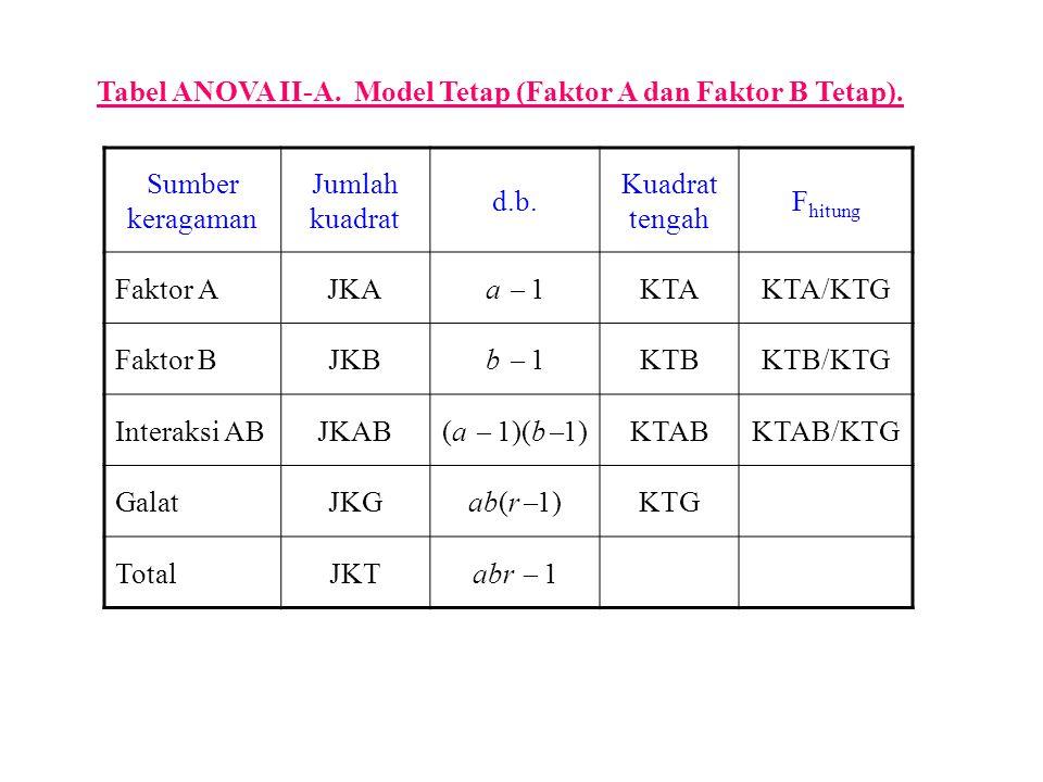 Tabel ANOVA II-A. Model Tetap (Faktor A dan Faktor B Tetap). Sumber keragaman Jumlah kuadrat d.b. Kuadrat tengah F hitung Faktor AJKA a  1 KTAKTA/KTG
