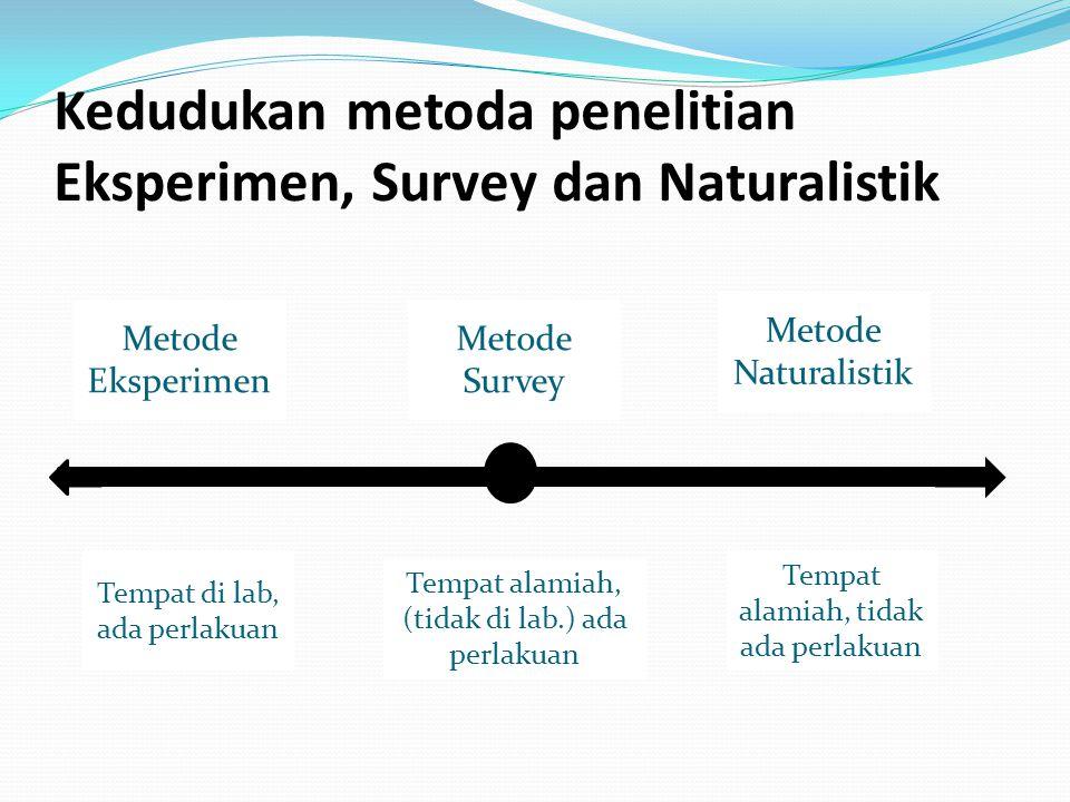 Kedudukan metoda penelitian Eksperimen, Survey dan Naturalistik Metode Eksperimen Metode Survey Metode Naturalistik Tempat alamiah, tidak ada perlakuan Tempat alamiah, (tidak di lab.) ada perlakuan Tempat di lab, ada perlakuan