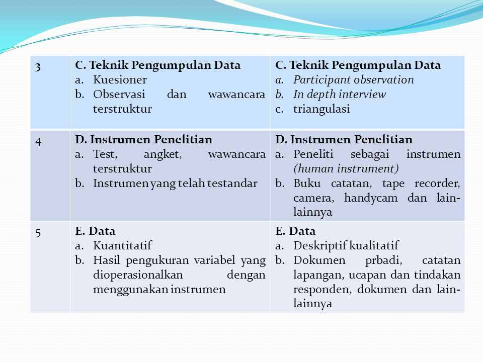 3C.Teknik Pengumpulan Data a.Kuesioner b.Observasi dan wawancara terstruktur C.