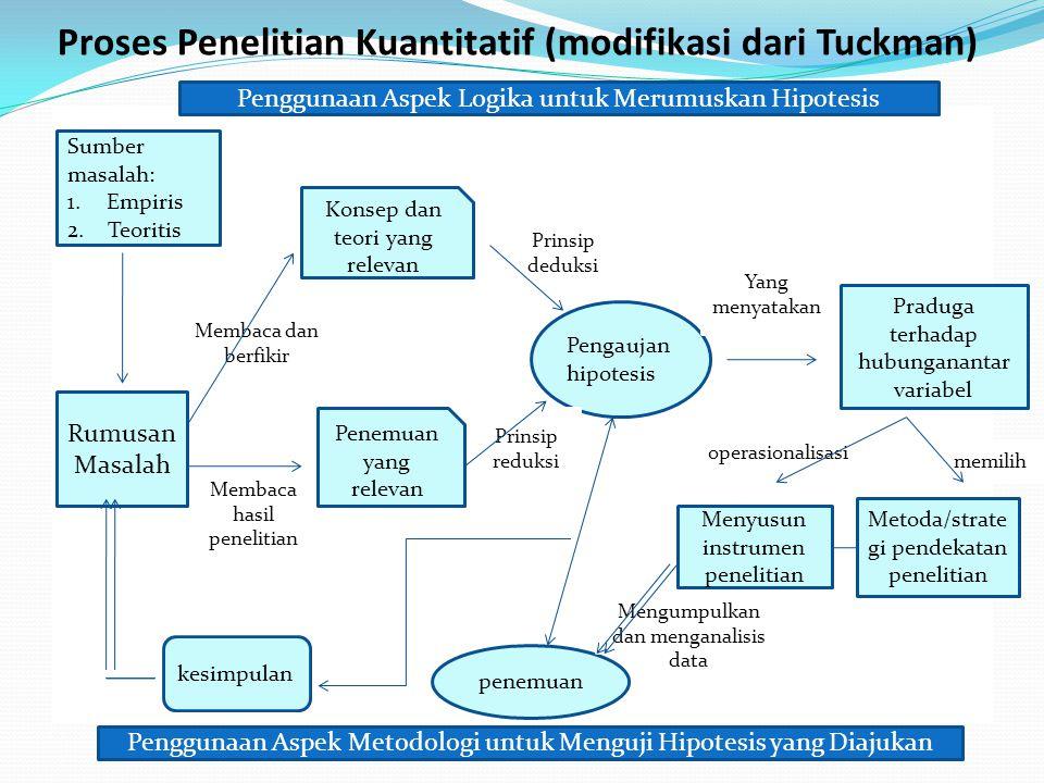 Proses Penelitian Kuantitatif (modifikasi dari Tuckman) Sumber masalah: 1.Empiris 2.