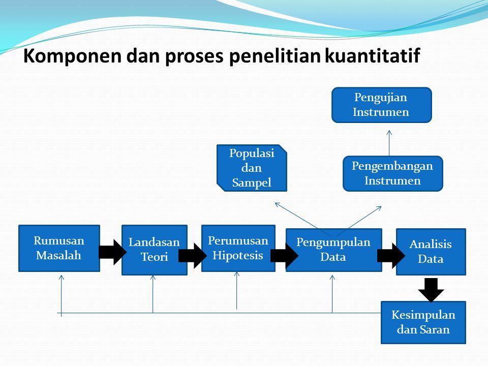 Komponen dan proses penelitian kuantitatif Rumusan Masalah Kesimpulan dan Saran Landasan Teori Perumusan Hipotesis Pengumpulan Data Analisis Data Pengujian Instrumen Pengembangan Instrumen Populasi dan Sampel