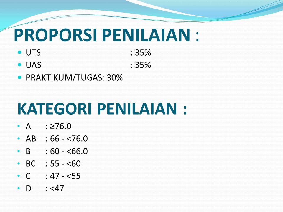 PROPORSI PENILAIAN : UTS: 35% UAS: 35% PRAKTIKUM/TUGAS: 30% KATEGORI PENILAIAN : A : ≥76.0 AB : 66 - <76.0 B : 60 - <66.0 BC: 55 - <60 C: 47 - <55 D: <47