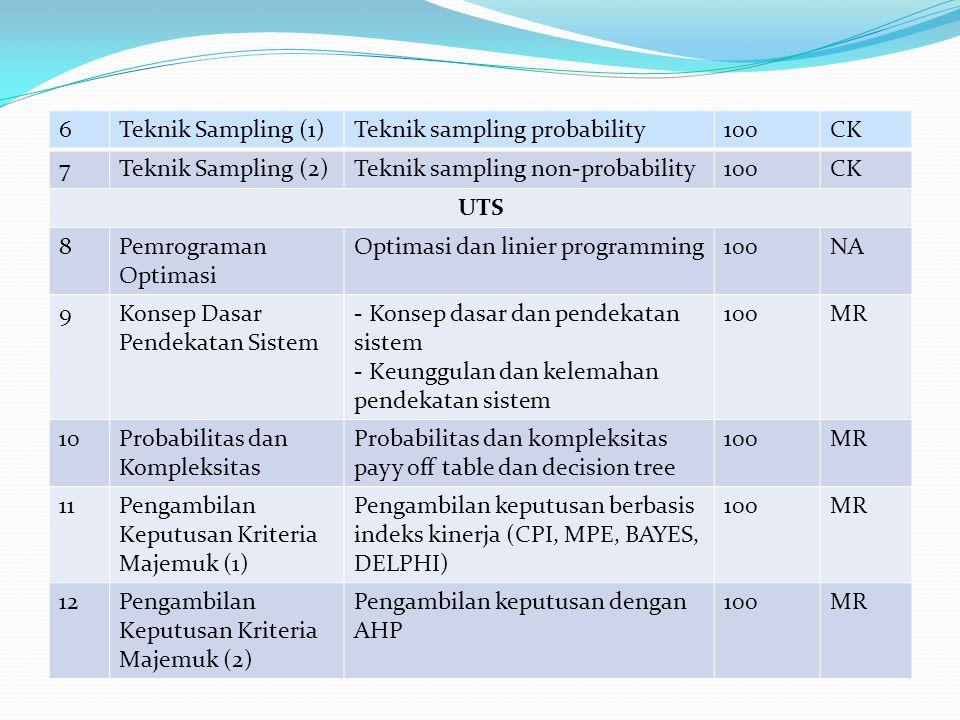 6Teknik Sampling (1)Teknik sampling probability100CK 7Teknik Sampling (2)Teknik sampling non-probability100CK UTS 8Pemrograman Optimasi Optimasi dan linier programming100NA 9Konsep Dasar Pendekatan Sistem - Konsep dasar dan pendekatan sistem - Keunggulan dan kelemahan pendekatan sistem 100MR 10Probabilitas dan Kompleksitas Probabilitas dan kompleksitas payy off table dan decision tree 100MR 11Pengambilan Keputusan Kriteria Majemuk (1) Pengambilan keputusan berbasis indeks kinerja (CPI, MPE, BAYES, DELPHI) 100MR 12Pengambilan Keputusan Kriteria Majemuk (2) Pengambilan keputusan dengan AHP 100MR
