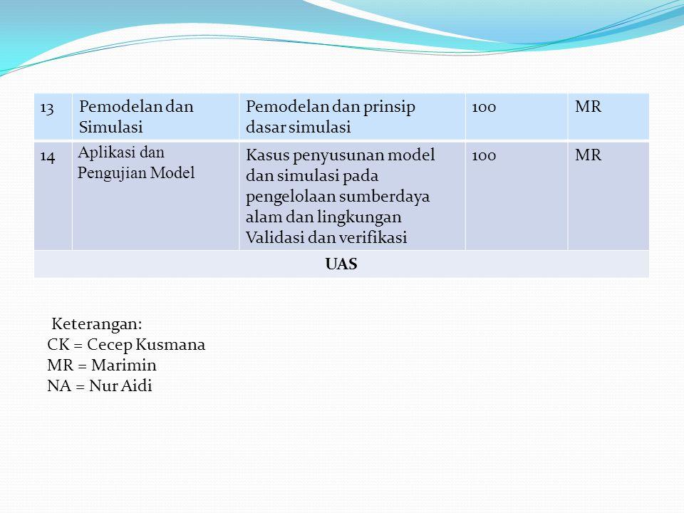 13Pemodelan dan Simulasi Pemodelan dan prinsip dasar simulasi 100MR 14 Aplikasi dan Pengujian Model Kasus penyusunan model dan simulasi pada pengelolaan sumberdaya alam dan lingkungan Validasi dan verifikasi 100MR UAS Keterangan: CK = Cecep Kusmana MR = Marimin NA = Nur Aidi