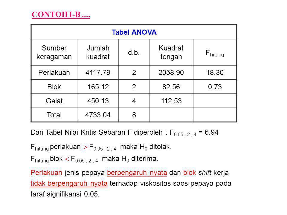 Tabel ANOVA Sumber keragaman Jumlah kuadrat d.b. Kuadrat tengah F hitung Perlakuan4117.7922058.9018.30 Blok165.12282.560.73 Galat450.134112.53 Total47