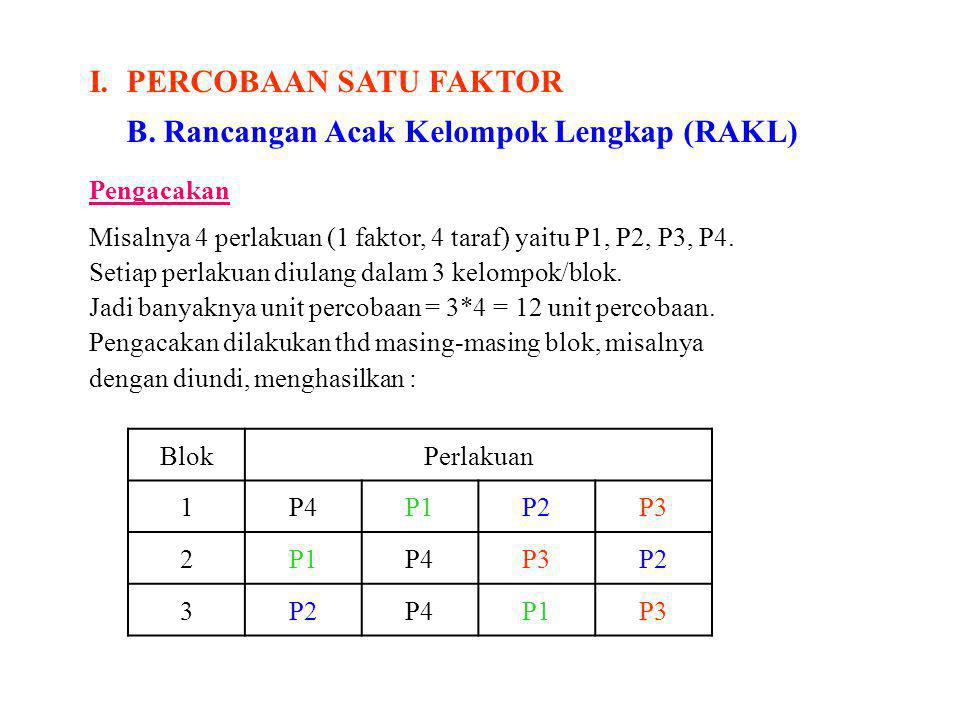 I.PERCOBAAN SATU FAKTOR B. Rancangan Acak Kelompok Lengkap (RAKL) Pengacakan Misalnya 4 perlakuan (1 faktor, 4 taraf) yaitu P1, P2, P3, P4. Setiap per