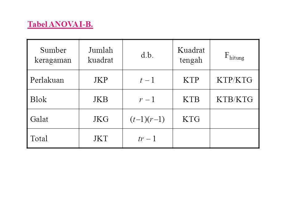 Tabel ANOVA I-B. Sumber keragaman Jumlah kuadrat d.b. Kuadrat tengah F hitung PerlakuanJKP t  1 KTPKTP/KTG BlokJKB r  1 KTBKTB/KTG GalatJKG (t  1)(