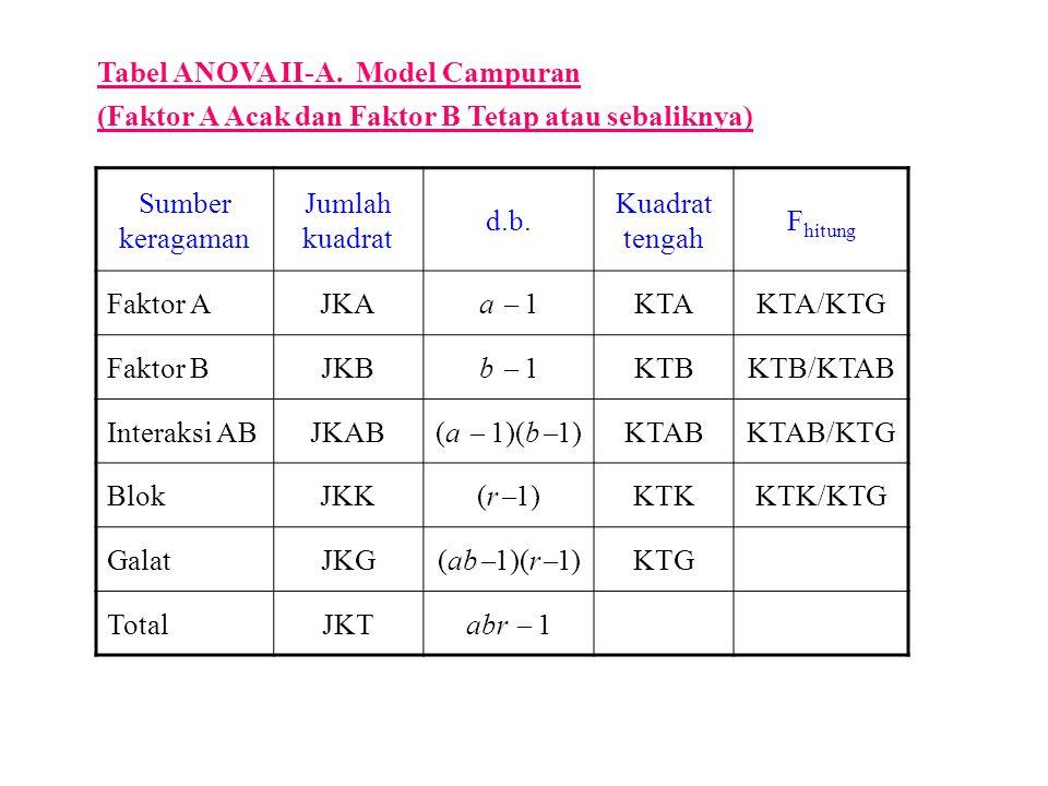 Sumber keragaman Jumlah kuadrat d.b. Kuadrat tengah F hitung Faktor AJKA a  1 KTAKTA/KTG Faktor BJKB b  1 KTBKTB/KTAB Interaksi ABJKAB (a  1)(b  1