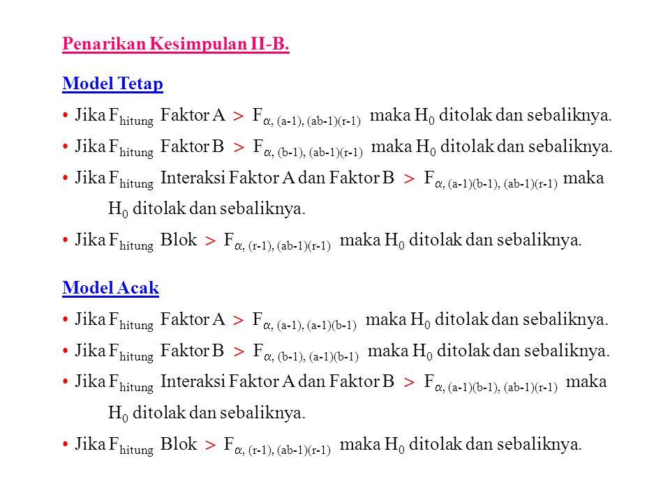 Penarikan Kesimpulan II-B. Model Tetap Jika F hitung Faktor A  F , (a-1), (ab-1)(r-1) maka H 0 ditolak dan sebaliknya. Jika F hitung Faktor B  F ,
