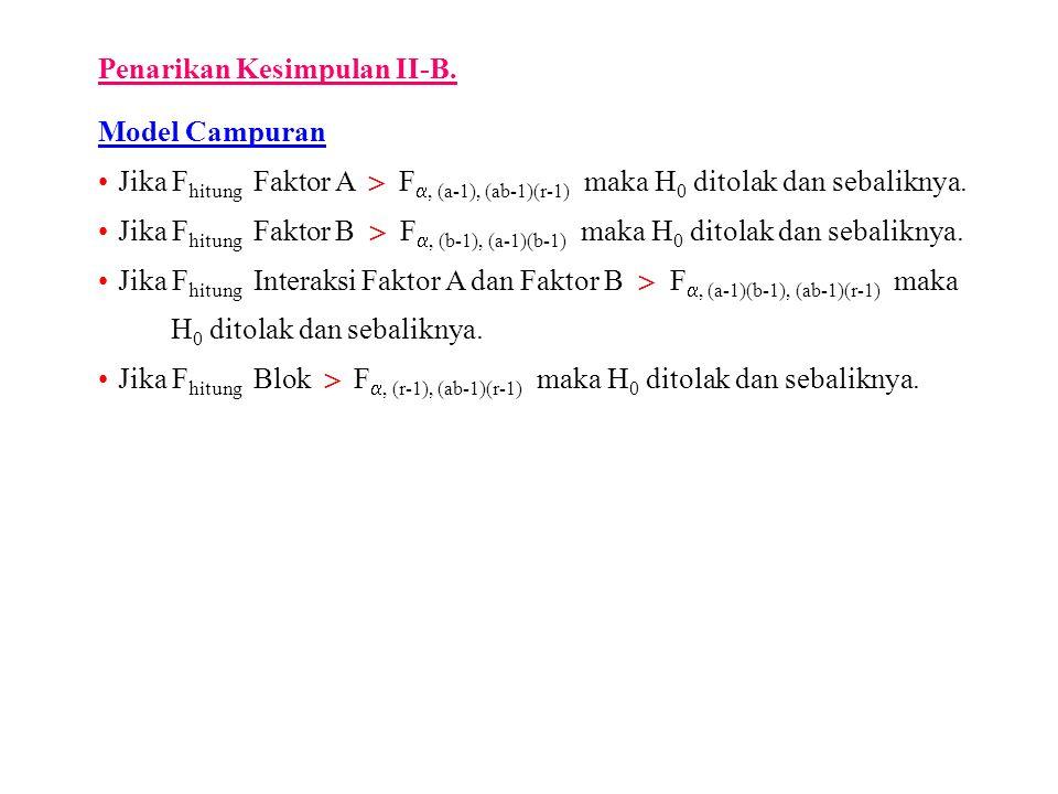 Penarikan Kesimpulan II-B. Model Campuran Jika F hitung Faktor A  F , (a-1), (ab-1)(r-1) maka H 0 ditolak dan sebaliknya. Jika F hitung Faktor B  F