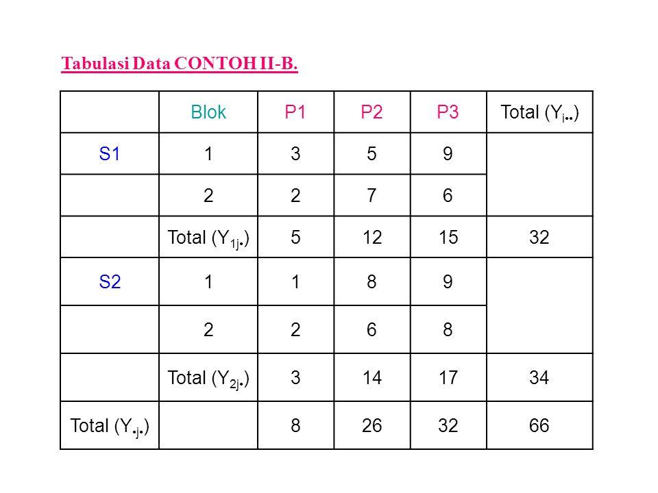 Tabulasi Data CONTOH II-B. BlokP1P2P3Total (Y i ) S11359 2276 Total (Y 1j )5121532 S21189 2268 Total (Y 2j )3141734 Total (Y j )8263266