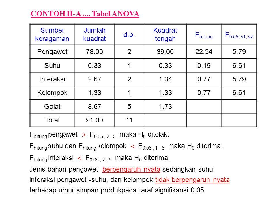 Sumber keragaman Jumlah kuadrat d.b. Kuadrat tengah F hitung F 0.05, v1, v2 Pengawet78.00239.0022.545.79 Suhu0.331 0.196.61 Interaksi2.6721.340.775.79