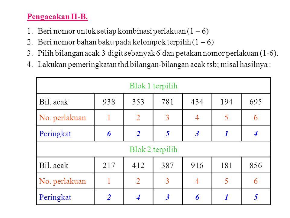 5.Petakan perlakuan-perlakuan pada unit-unit percobaan dalam blok terpilih sesuai dg peringkat bilangan acak; sehingga menjadi seperti berikut ini : Blok 1 1 P3S1 2 P1S2 3 P2S2 4 P3S2 5 P2S1 6 P1S1 Blok 2 1 P3S1 2 P1S1 3 P2S1 4 P1S2 5 P3S2 6 P2S2 Pengacakan II-B.