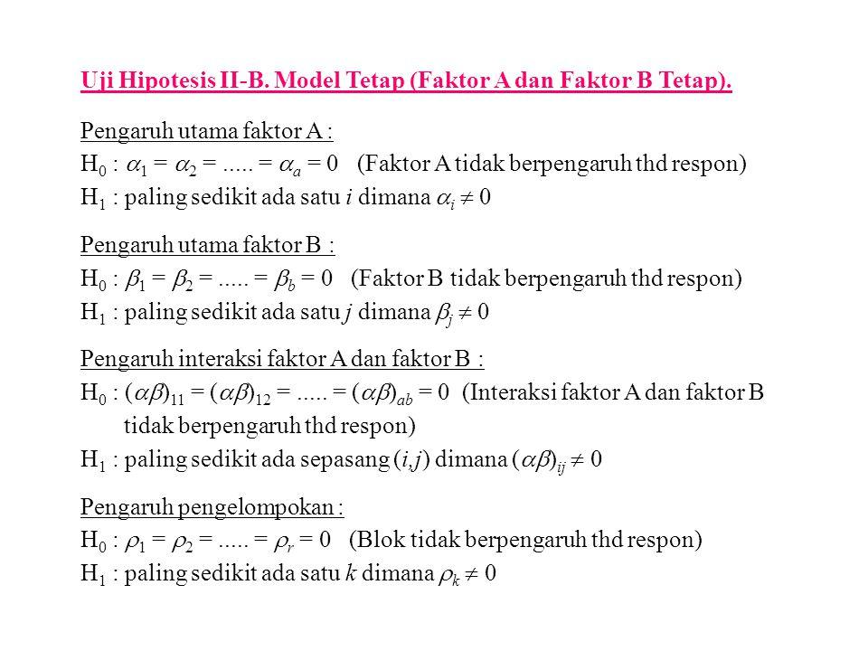 Uji Hipotesis II-B. Model Tetap (Faktor A dan Faktor B Tetap). Pengaruh utama faktor A : H 0 :  1 =  2 =..... =  a = 0 (Faktor A tidak berpengaruh