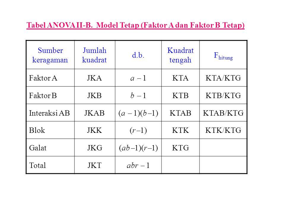 Tabel ANOVA II-B. Model Tetap (Faktor A dan Faktor B Tetap) Sumber keragaman Jumlah kuadrat d.b. Kuadrat tengah F hitung Faktor AJKA a  1 KTAKTA/KTG