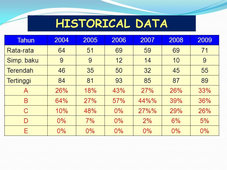 Tahun 200420052006200720082009 Rata-rata645169596971 Simp. baku991214109 Terendah463550324555 Tertinggi848193858789 A26%18%43%27%26%33% B64%27%57%44%3