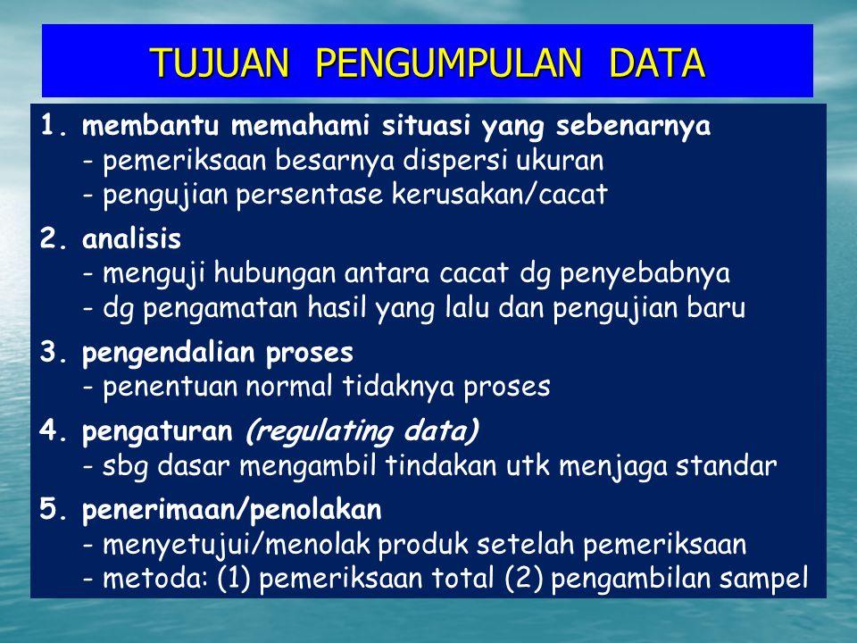 TUJUAN PENGUMPULAN DATA 1.membantu memahami situasi yang sebenarnya - pemeriksaan besarnya dispersi ukuran - pengujian persentase kerusakan/cacat 2.an