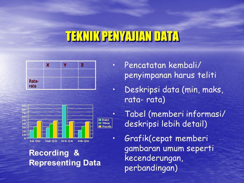 TEKNIK PENYAJIAN DATA Recording & Representing Data Pencatatan kembali/ penyimpanan harus teliti Deskripsi data (min, maks, rata- rata) Tabel (memberi