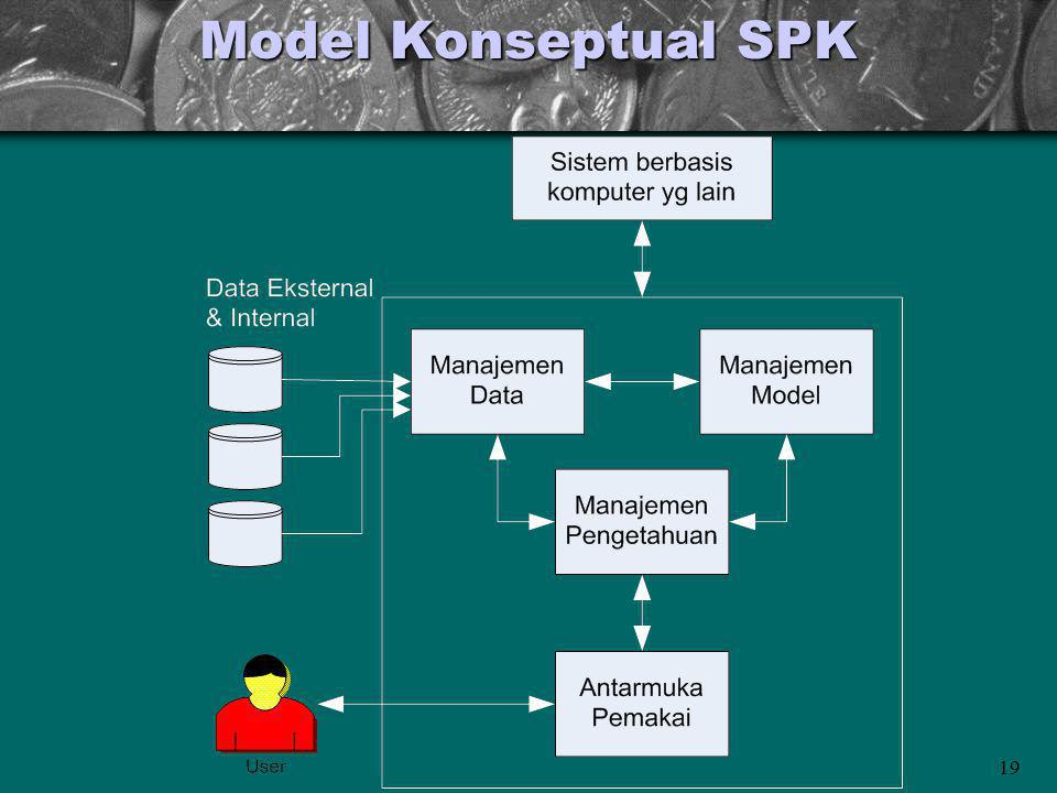 19 Model Konseptual SPK