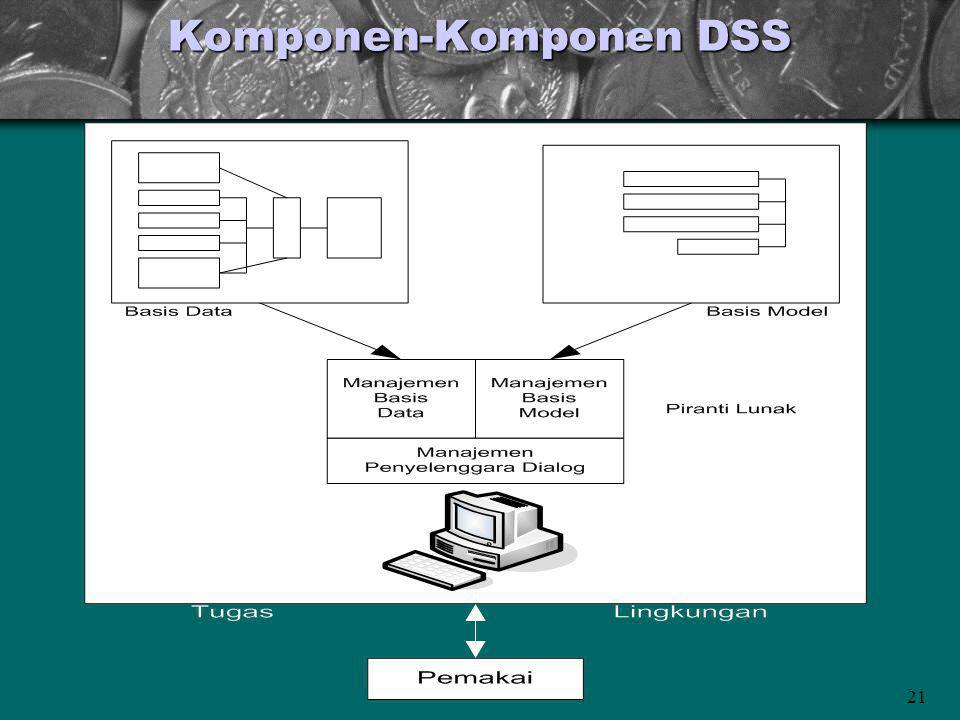 21 Komponen-Komponen DSS