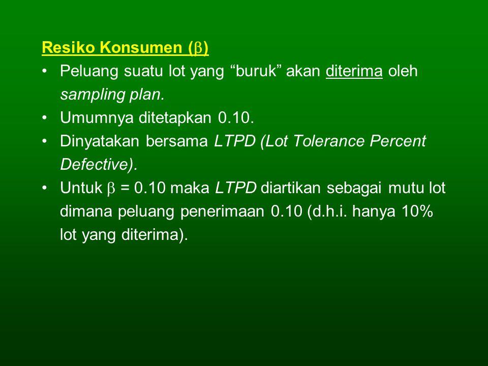 """Resiko Konsumen (  ) Peluang suatu lot yang """"buruk"""" akan diterima oleh sampling plan. Umumnya ditetapkan 0.10. Dinyatakan bersama LTPD (Lot Tolerance"""