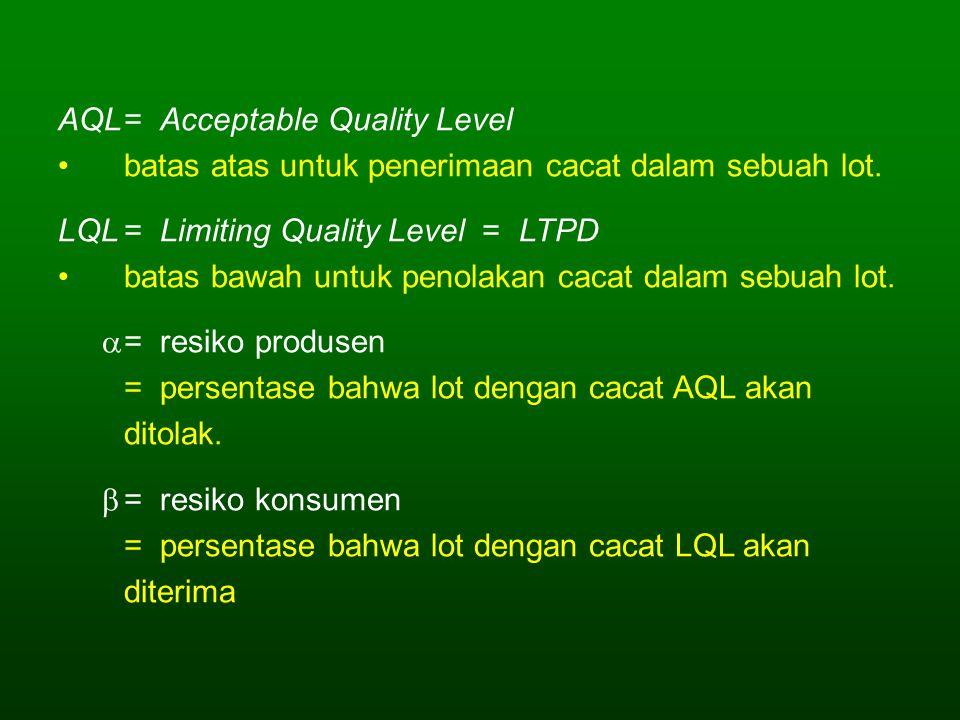 AQL= Acceptable Quality Level batas atas untuk penerimaan cacat dalam sebuah lot. LQL= Limiting Quality Level = LTPD batas bawah untuk penolakan cacat