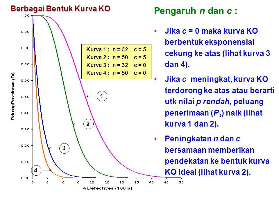 1 2 3 Kurva 1 : n = 32 c = 5 Kurva 2 : n = 50 c = 5 Kurva 3 : n = 32 c = 0 Kurva 4 : n = 50 c = 0 4 Berbagai Bentuk Kurva KO Pengaruh n dan c : Jika c
