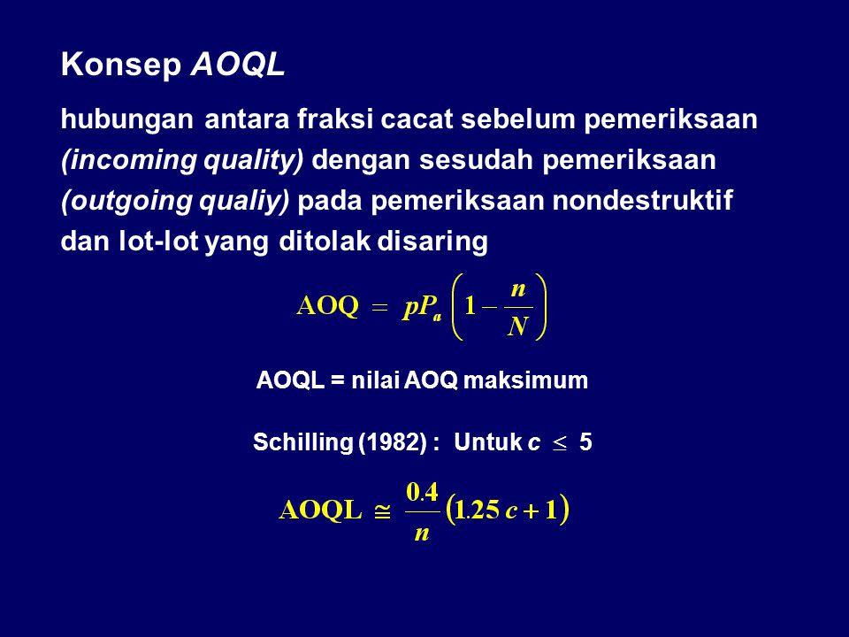 Konsep AOQL hubungan antara fraksi cacat sebelum pemeriksaan (incoming quality) dengan sesudah pemeriksaan (outgoing qualiy) pada pemeriksaan nondestr