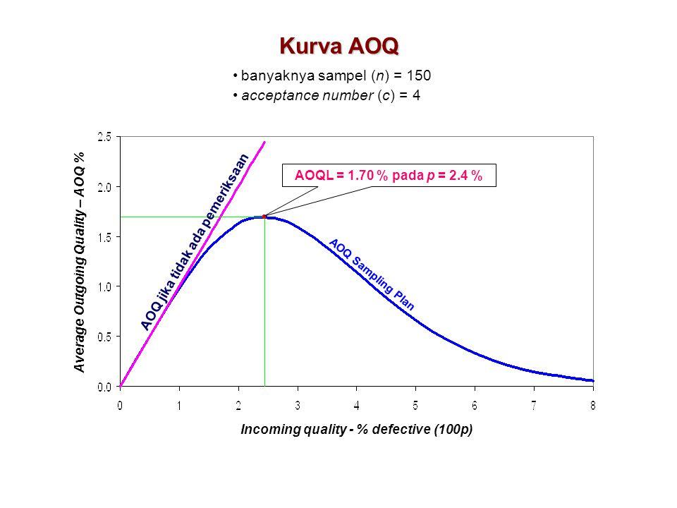 Kurva AOQ AOQL = 1.70 % pada p = 2.4 % banyaknya sampel (n) = 150 acceptance number (c) = 4 AOQ Sampling Plan AOQ jika tidak ada pemeriksaan Incoming