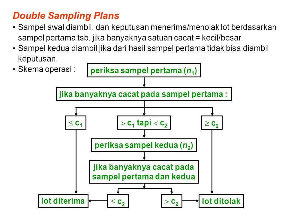Double Sampling Plans Sampel awal diambil, dan keputusan menerima/menolak lot berdasarkan sampel pertama tsb. jika banyaknya satuan cacat = kecil/besa