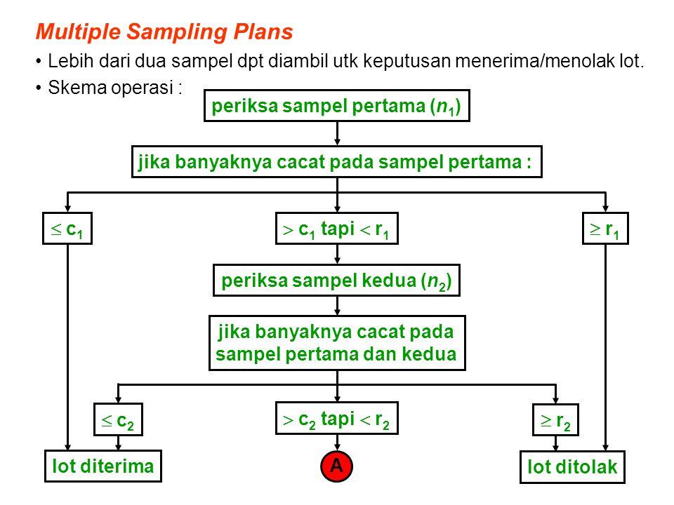 Multiple Sampling Plans Lebih dari dua sampel dpt diambil utk keputusan menerima/menolak lot. Skema operasi : periksa sampel pertama (n 1 ) jika banya