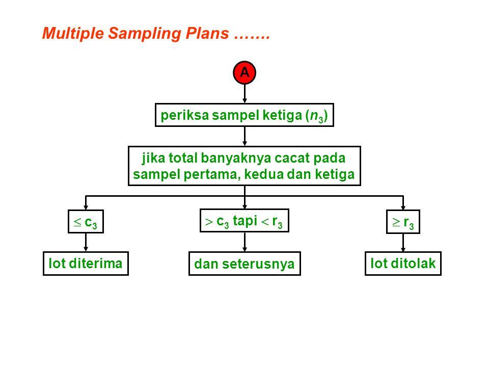 Multiple Sampling Plans ……. A periksa sampel ketiga (n 3 ) jika total banyaknya cacat pada sampel pertama, kedua dan ketiga  c 3 tapi  r 3  c 3  r