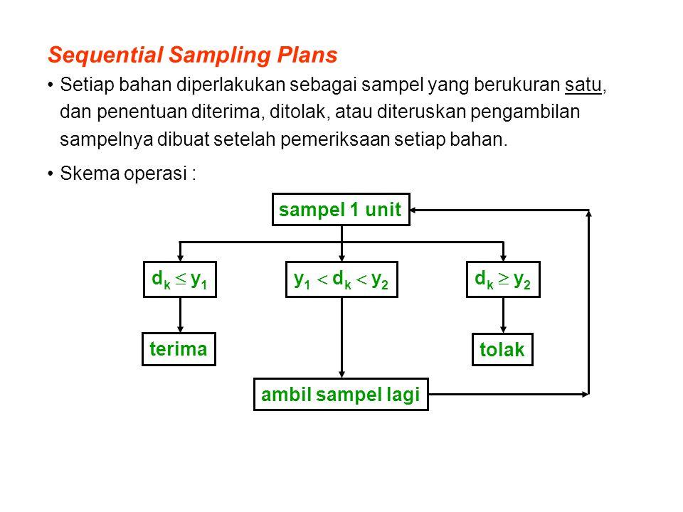 Sequential Sampling Plans Setiap bahan diperlakukan sebagai sampel yang berukuran satu, dan penentuan diterima, ditolak, atau diteruskan pengambilan s